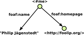 RDF graph of me, my name and my homepage
